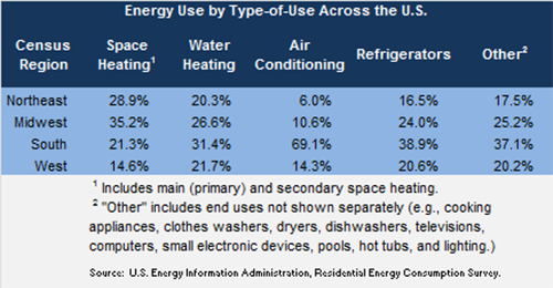 Residential energy consumption by type of use across US regions table