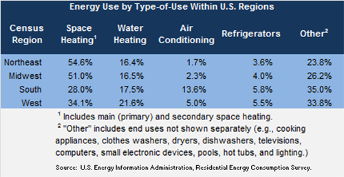 Residential energy consumption by type of use within US regions table