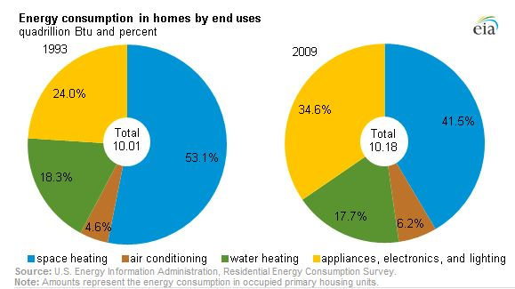 Residential energy consumption by type of use chart