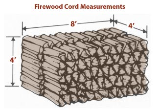 Cord of wood dimensions 4'x4'x8'