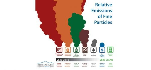 Particulate emission comparison showing fireplace, stove & natural gas burning