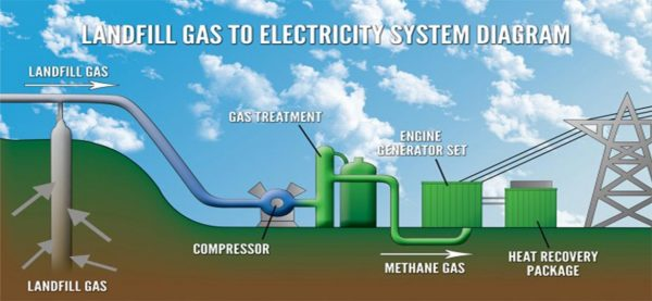 Diagram of landfill methane collection equipment