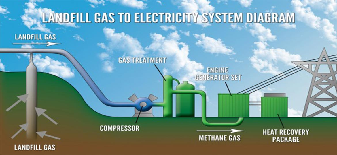 Methane From Landfills Energy Forums