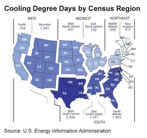 Cooling Degree Days by census region