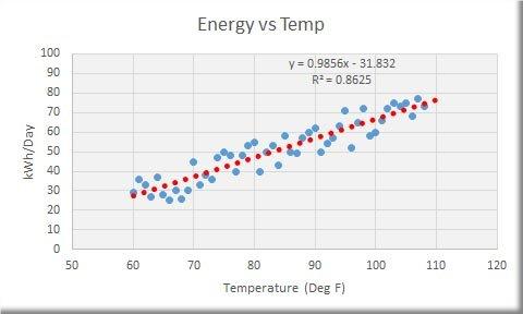 Linear Regression Chart