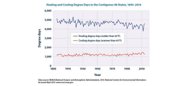 Heating and Cooling Degree Days History for US