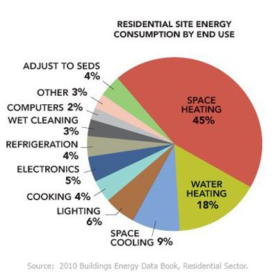 Eneregy Use Breakdown for How to Save Energy at Home - Part 1 of 3